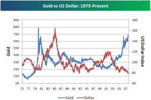 golddollar
